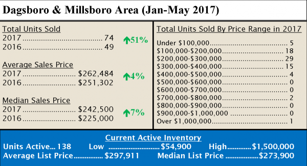 june 2017 grande at canal pointe real estate update