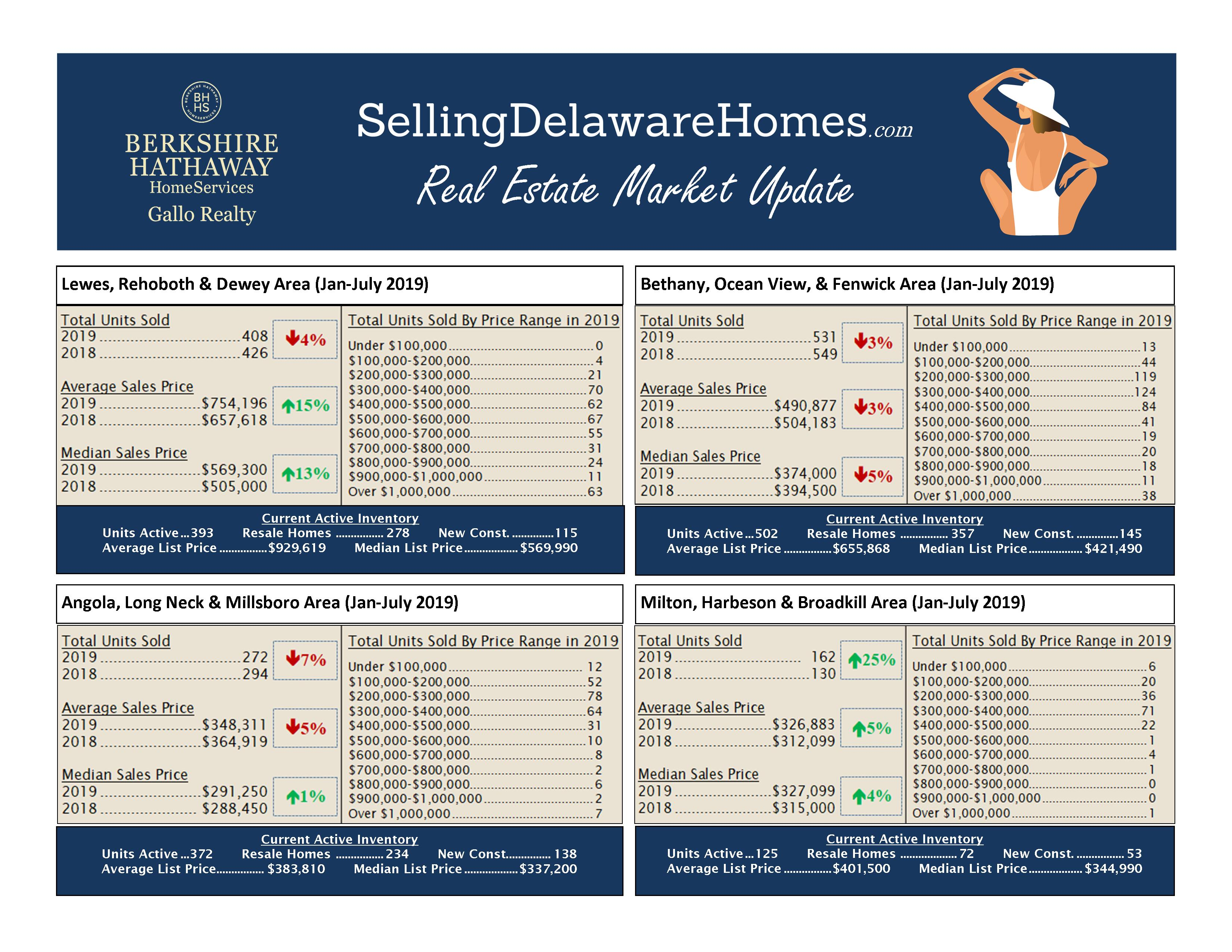 Current Real Estate Market Conditions - July 2019