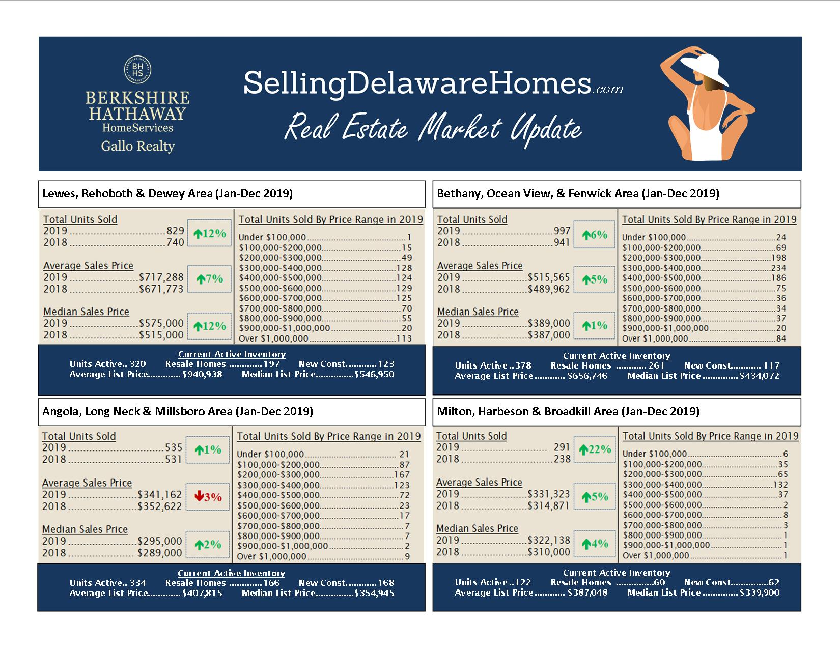 Real Estate Market Update – December 2019