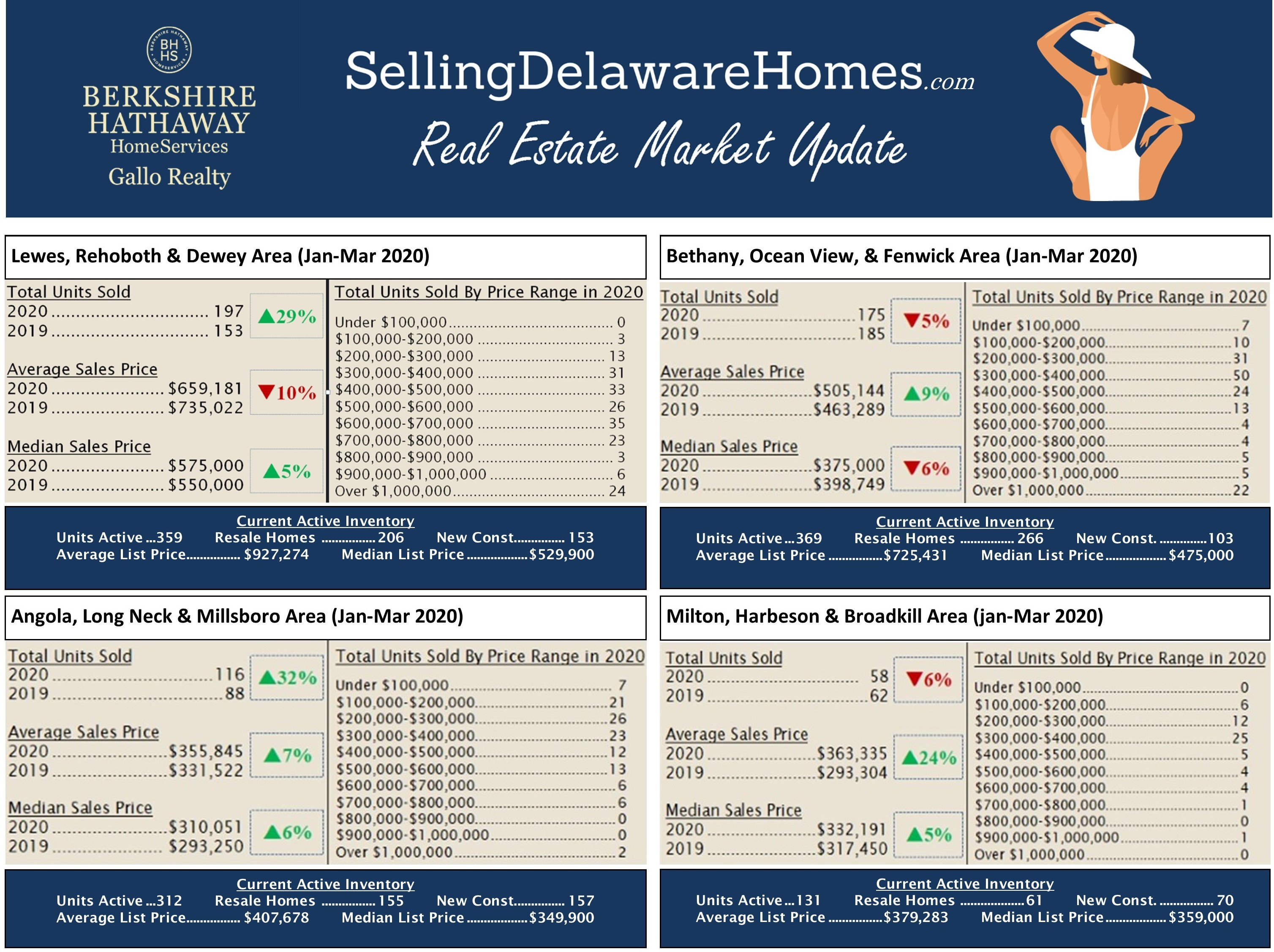Real Estate Activity 1st Qtr. 2020 Sussex County