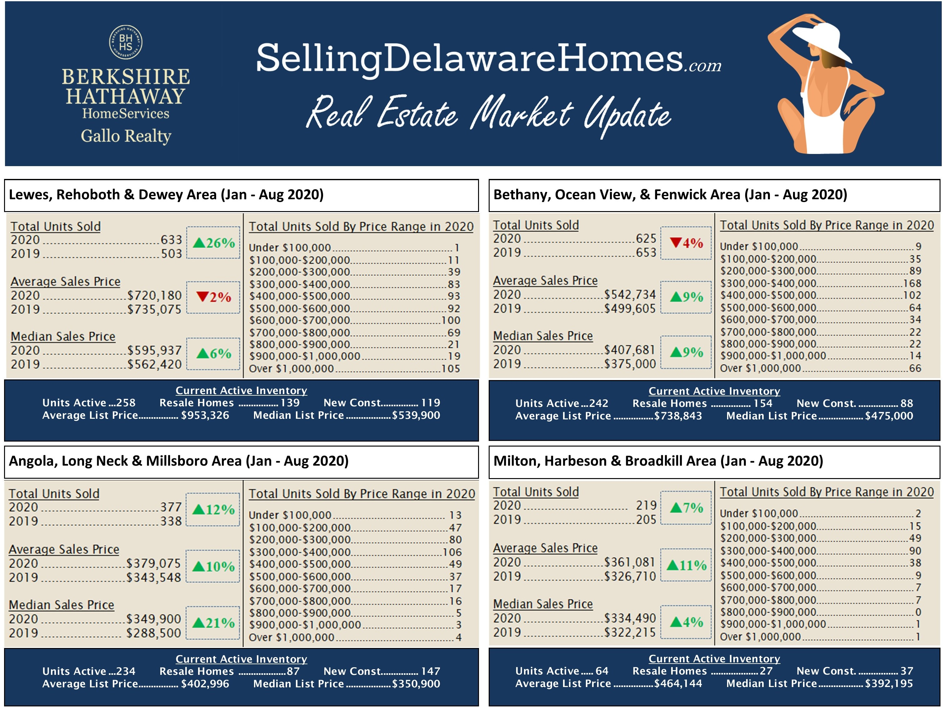Real Estate Market Activity Sussex County August 2020