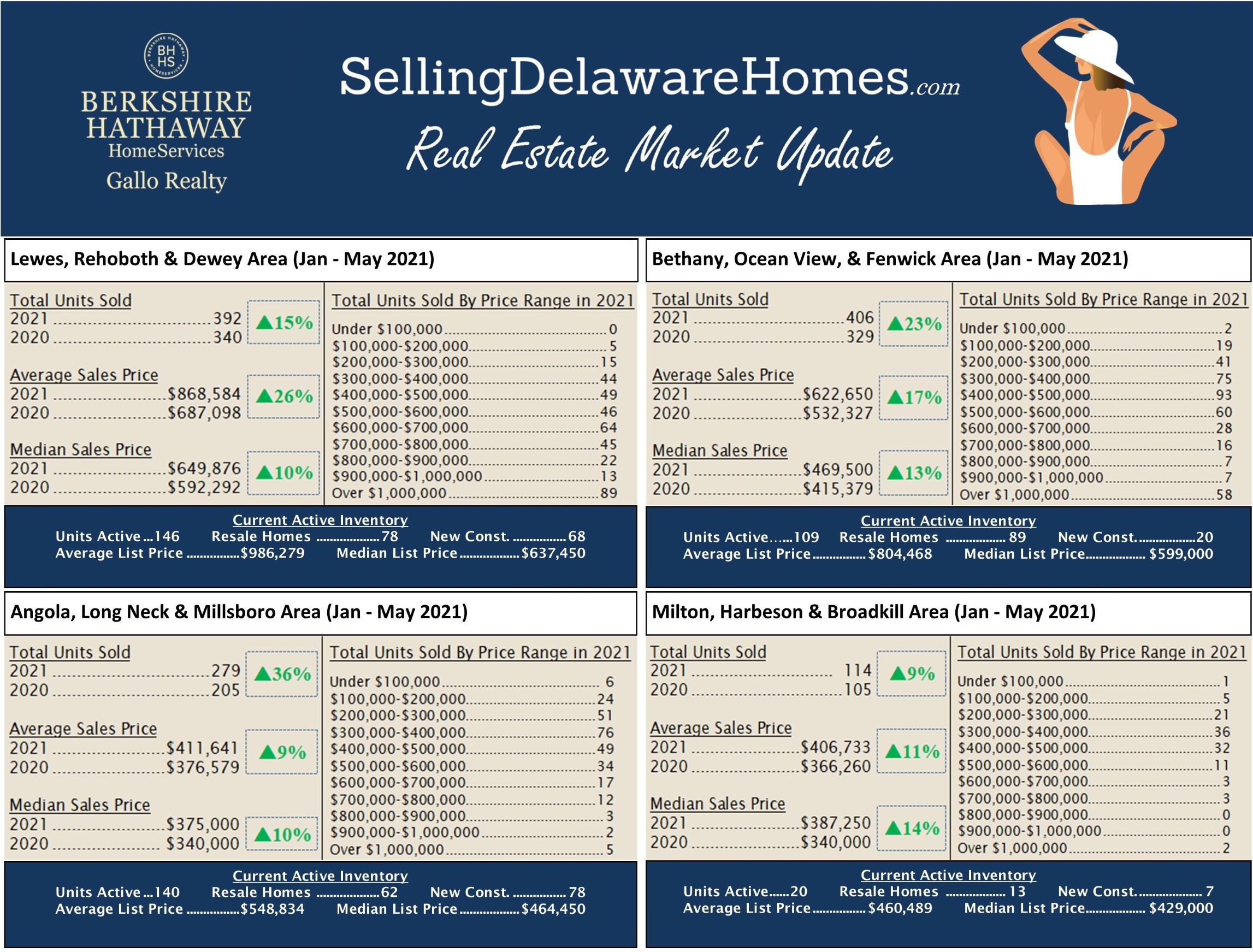 Jan - May 2021 Real Estate Update for Sussex County DE
